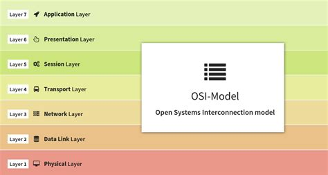 Physical Layer   Layer 1   The OSI-Model