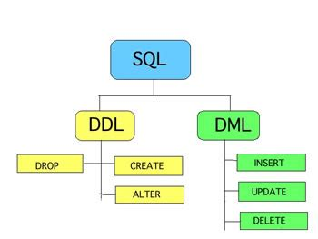 Difference between DDL and DML in Tabular Form   DDL vs
