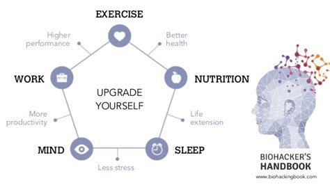 EIA 2015 Quantified Self, Wearables and Biohacking